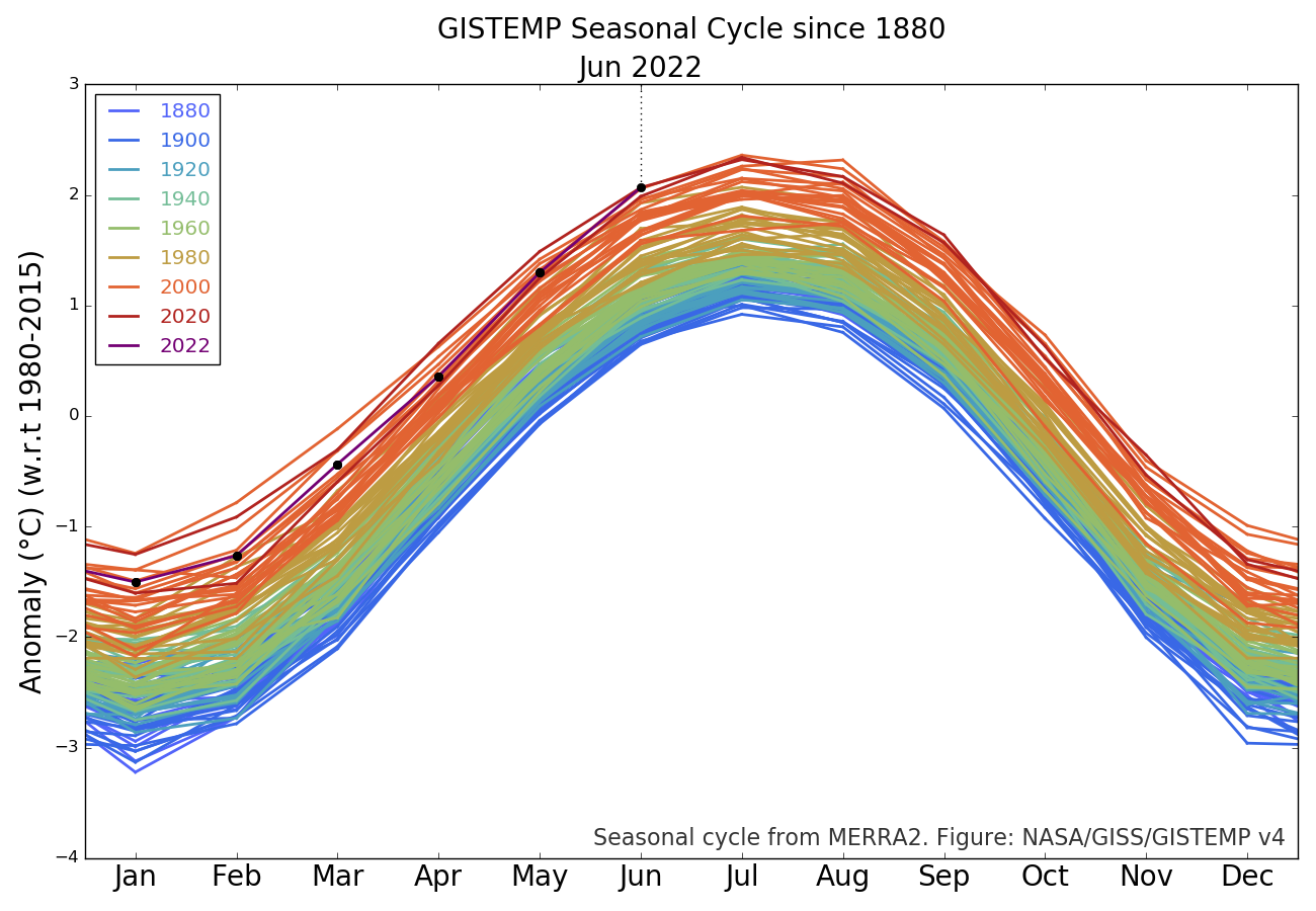 GISTEMP_Seasonal_Cycle_since_1880