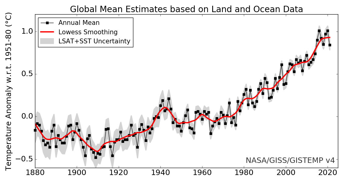 GISS Global Annual Mean Surface Air Temperature Change