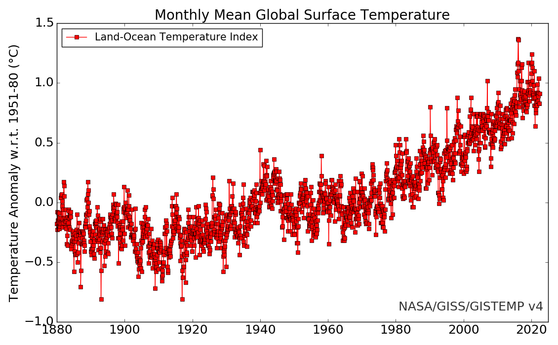 https://data.giss.nasa.gov/gistemp/graphs_v4/graph_data/Monthly_Mean_Global_Surface_Temperature/graph.png