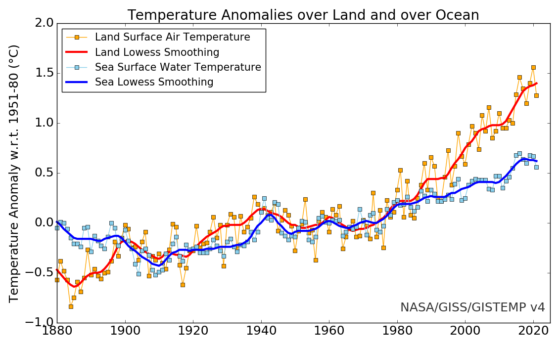 https://data.giss.nasa.gov/gistemp/graphs_v4/graph_data/Temperature_Anomalies_over_Land_and_over_Ocean/graph.png