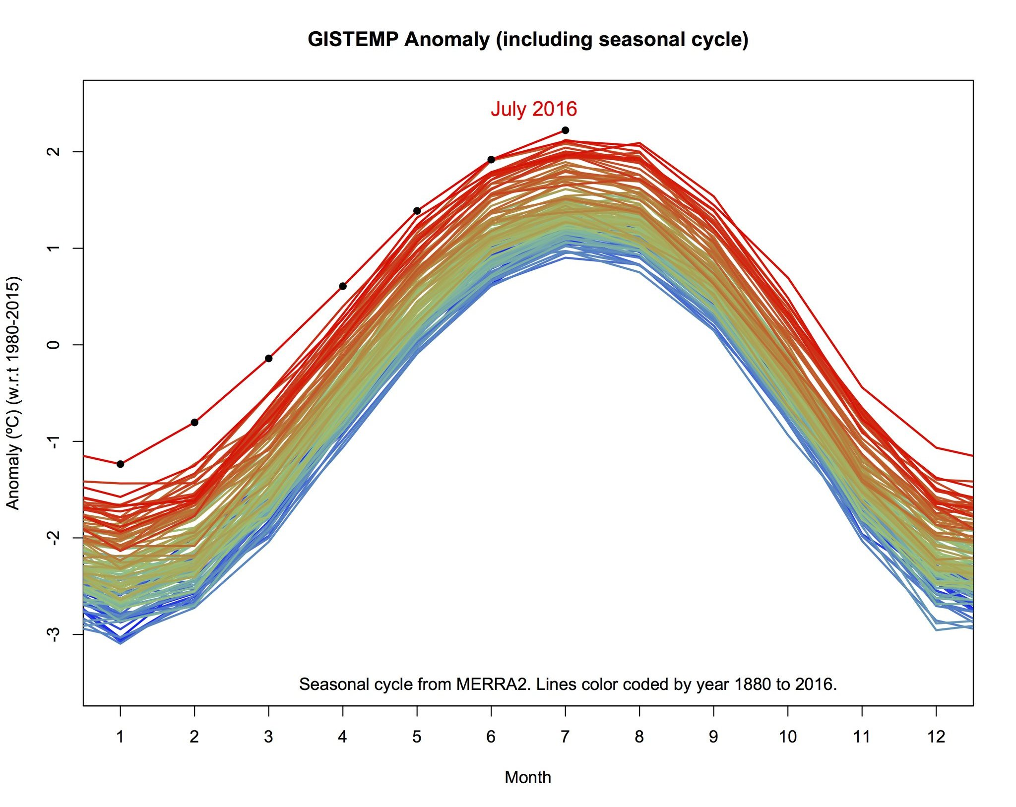 Plummeting Summer Temperatures In The US  The Deplorable