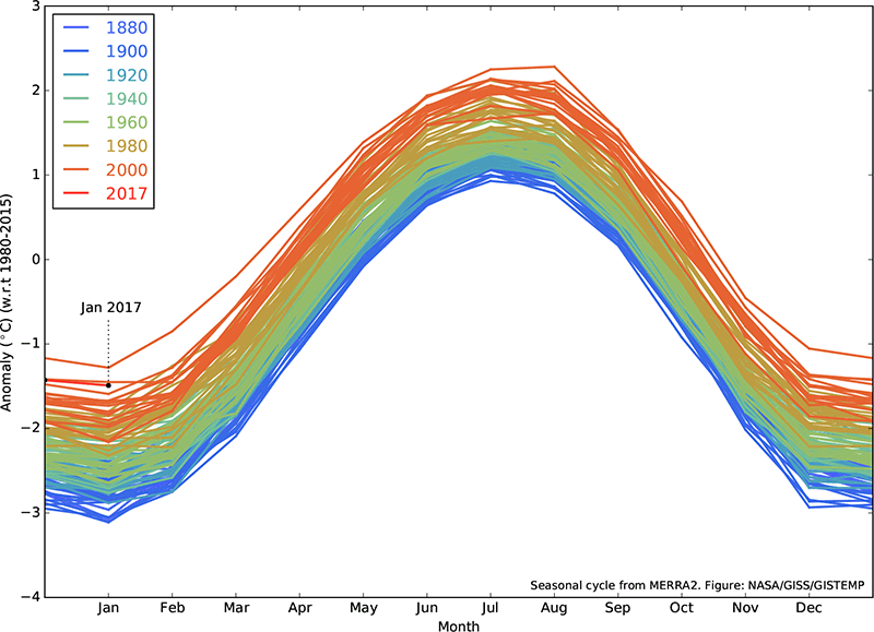 Superimposed line plots of monthly temperature anomalies for 1980-2015