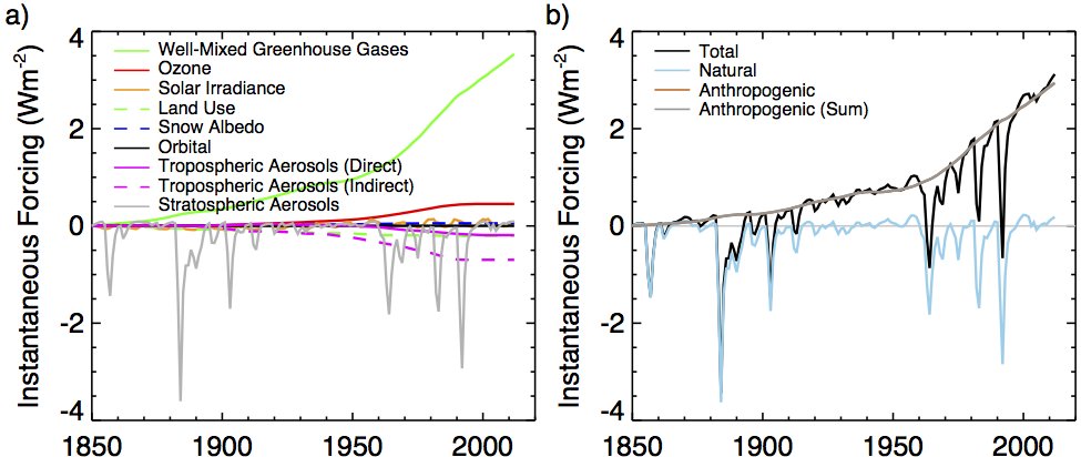 Among The Major Naturally Occurring Atmospheric Greenhouse Gases Excluding Water Vapour Co2 Plays A Dominant Role In Global Warming Since It Curly